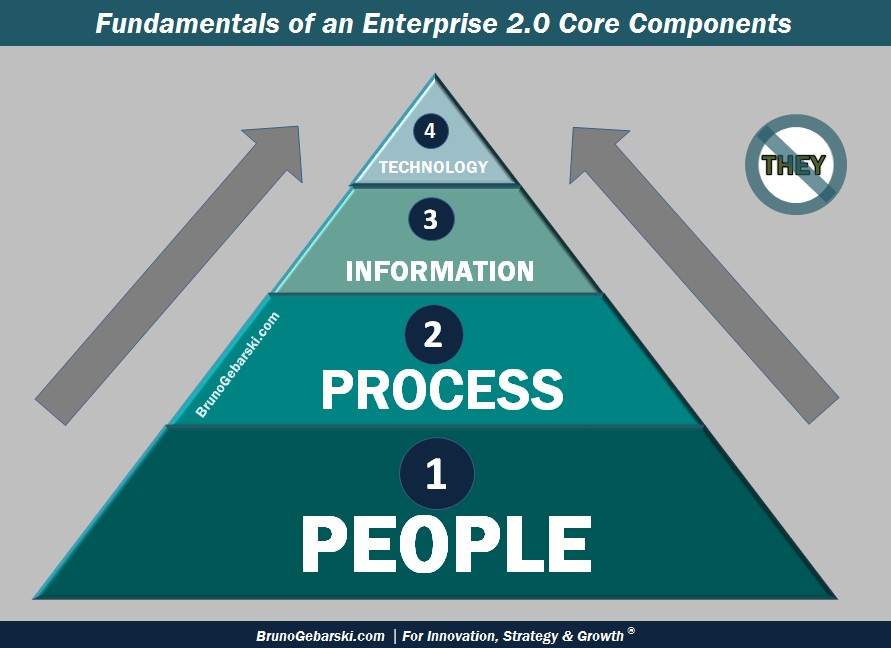 BRUNO GEBARSKI � Enterprise 2.0