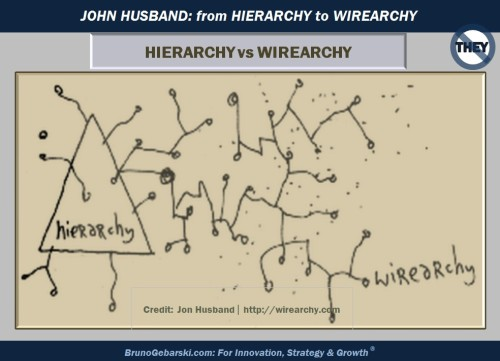 20121101_John.Husband_From.Hierarchy.2.Wirearchy