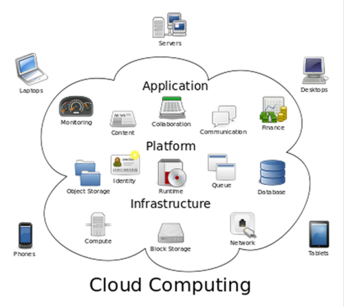 Cloud Computing General