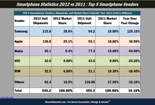 Smartphone statistics 2012 vs 2011
