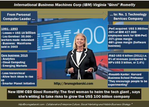 IBM-Social-Business_Ginni.Rometty_01