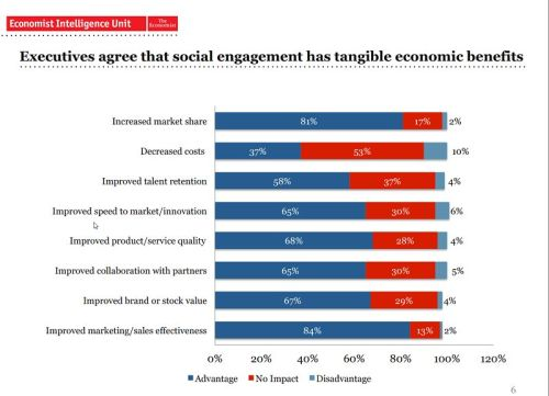 Image Credit: PulsePointGroup.com: The Economics of the Socially Engaged Enterprise